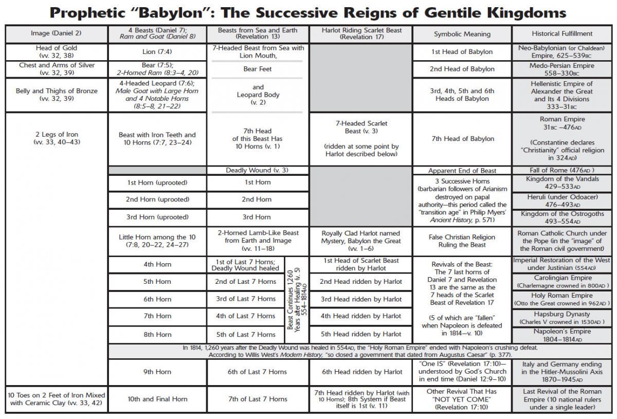 The Successive Reigns of Gentile Kingdoms