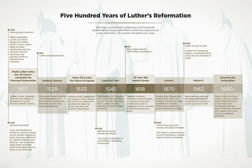 Five Hundred Years of Luther's Reformation